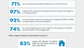 POLL 1: Impact on Jordanians and Views on Recent Government Actions