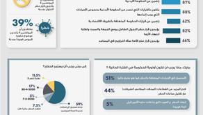 POLL 4 أزمة فيروس كورونا - انطباعات الأردنيين بعد شهر من الحظر