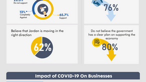 POLL 3: Impact of Shutdown on Private Sector Amidst COVID-19