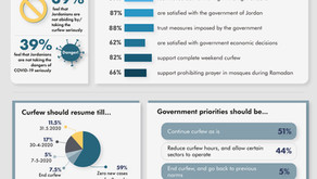 POLL 4: Perceptions after one month into the curfew