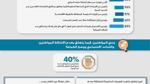 POLL 5: دراسة حول جائحة كورونا - انطباعات الأردنيين