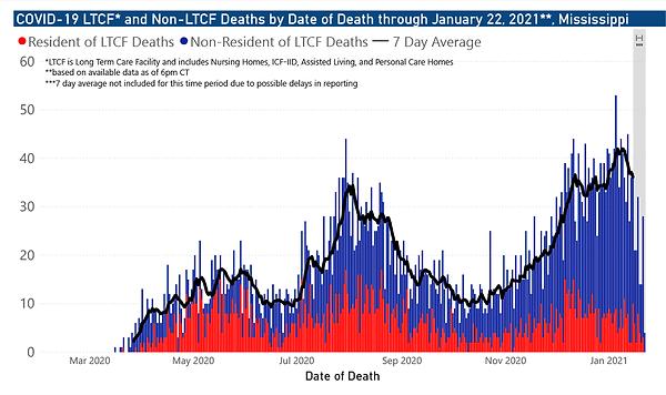 covid19-chart-ltcf-deaths-2021-01-22.png