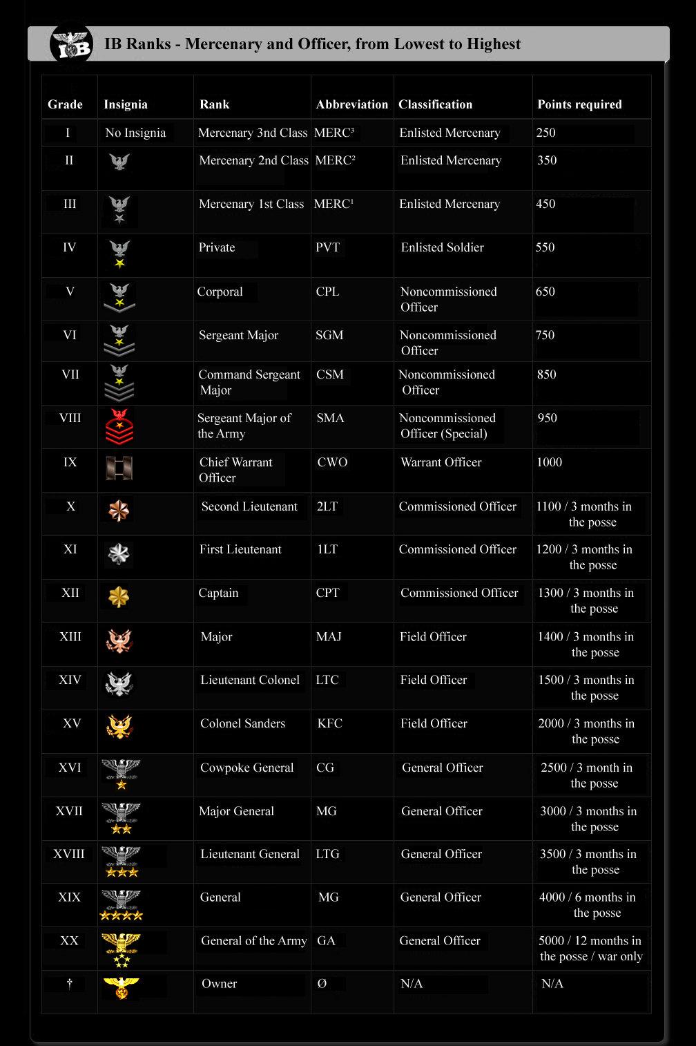 IB Ranking System