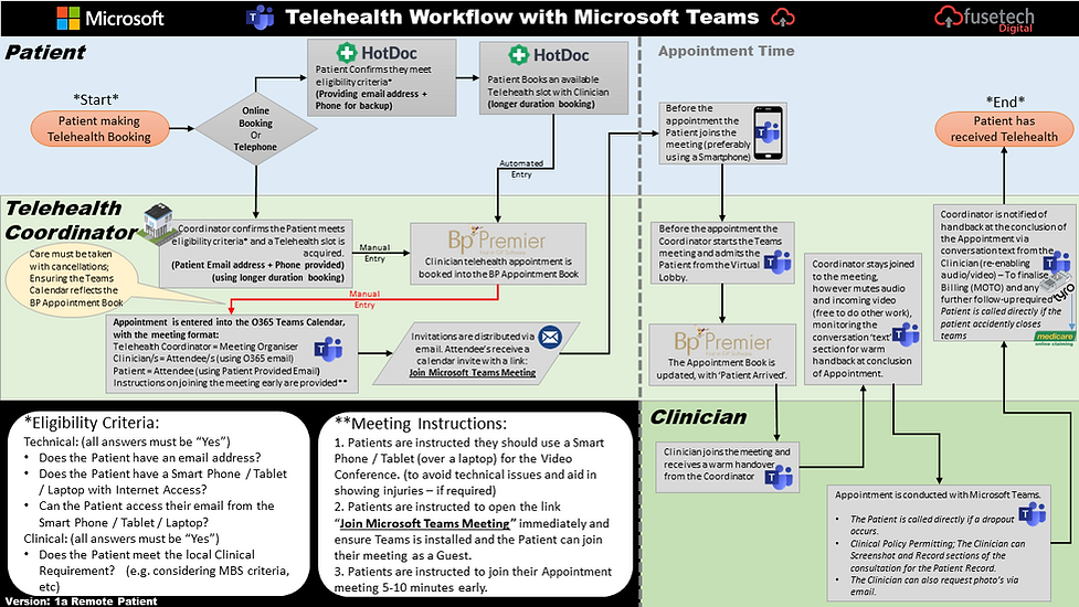 HealthCare Cloud Telehealth