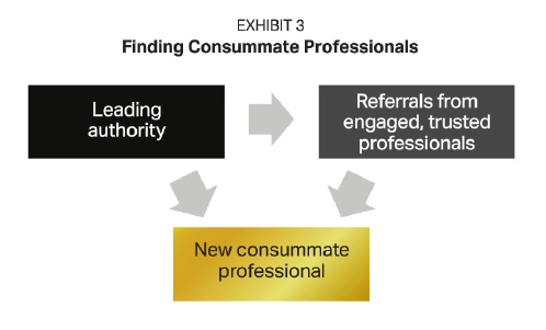 How to find consummate professionals