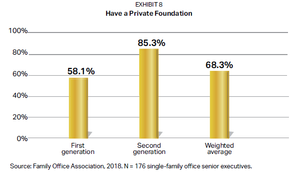 See who's more likely to have a private foundation.