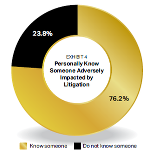 76.2% personally know someone impacted by litigation.