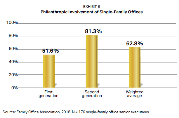 Philanthropic Involvement of Single-Family Offices