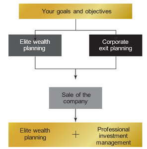 Here's what comprehensive exit planning looks like.