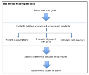 Here's the stress testing process.
