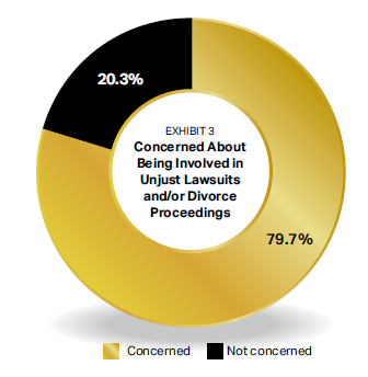 79.8% are concerned about being involved in lawsuits.