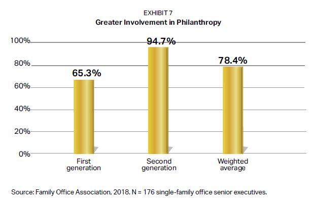 First vs. Second Generation Involvement in Philanthropy.