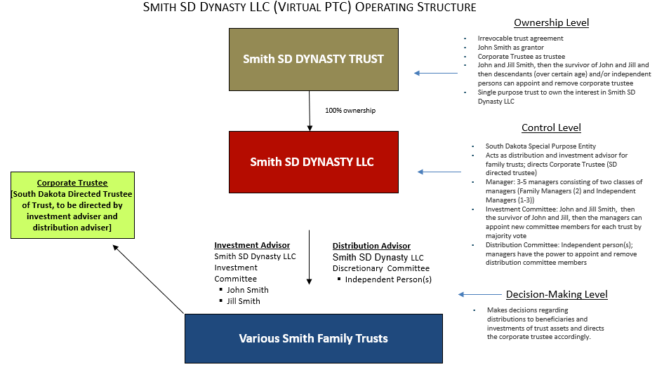 Example: Smith SD Dynasty LLC (Virtual PTC) Operating Structure