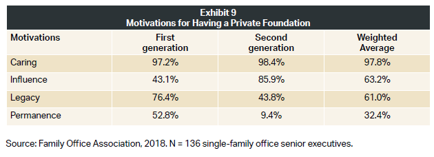 Motivations behind having a private foundation.