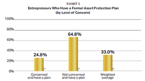 Entrepreneurs who have a formal asset protection plan.