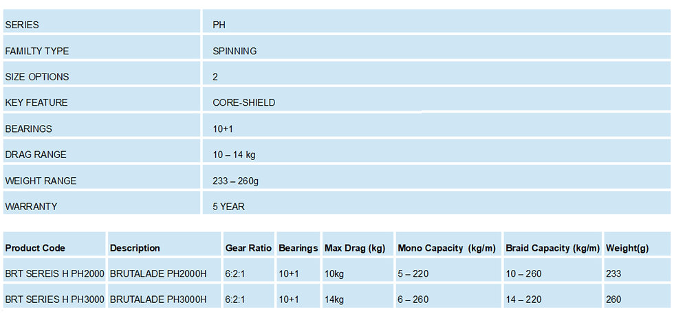 Brutalade Fishing Reels, BRUTALAD Fish Reels Best Value Spinning Reel Australia Great Quality Spin Salt Water Spin. Shimano, Daiwa, Penn, Big Brand Performance, Tournament Drag System, Technology New Buy Brutalade Fish AusFishWarehouse Boat BrutalaRF Bait PH