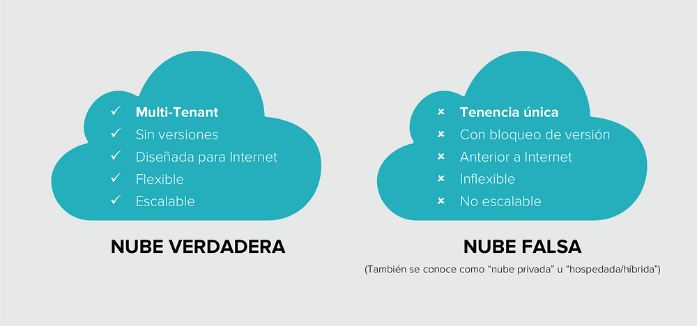Real cloud, Fake cloud, Nube verdadera, Nube falsa