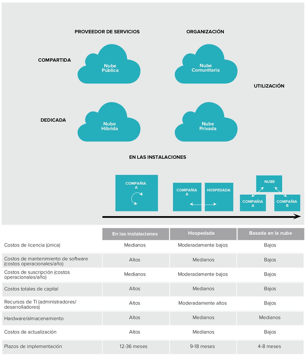 Netsuite, aplicaciones en la nube, nube hibrida