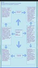 Схема - влияние убеждений