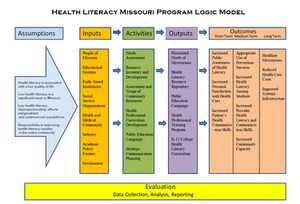 Health Literacy Missouri Program Logic Model. Assumptions: Health literacy is associated with a low quality of life. Low health literacy is a significant issue in Missouri. Low health literacy disproportionately affects marginalized and underserved populations. Responsibility in improving health literacy resides in the entire community.  Inputs: People of Missouri. Educational Systems. Faith –based Institutions. Social Service Organizations. Health and Medical Community. Industry. Academic Policy Centers. Government.  Activities: Needs Assessment. Resource Inventory and Development. Assessment and Triage of Community Resources. Health Professional Curriculum Development. Public Education Campaign. Strategic Communication Planning.  Outputs: Prioritized Needs of Missourians. Health Literacy Resource Repository. Public Education Campaign. Health Professional Training Program. K-12 College Health Literacy Curriculum.  Short term outcomes: Increased Public Awareness of Health Literacy. Increased Personal Satisfaction with Health Care. Increased Patient's Health Communication Skills.  Medium term outcomes: Appropriate Use of Prevention Services. Increased Health Literacy Among Students. Increased Provider Health Literacy and Communication Skills. Increased Community Capacity.  Long term outcomes: Healthier Missourians. Reduced Health Care Costs. Improved Systems Infrastructure.  Evaluation: Data collection, Analysis, Reporting