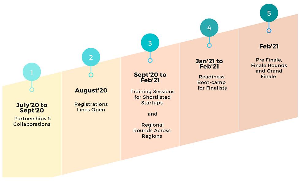 Regional Rounds across regions (1).png