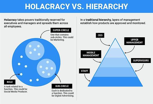 Holacratie.jpg