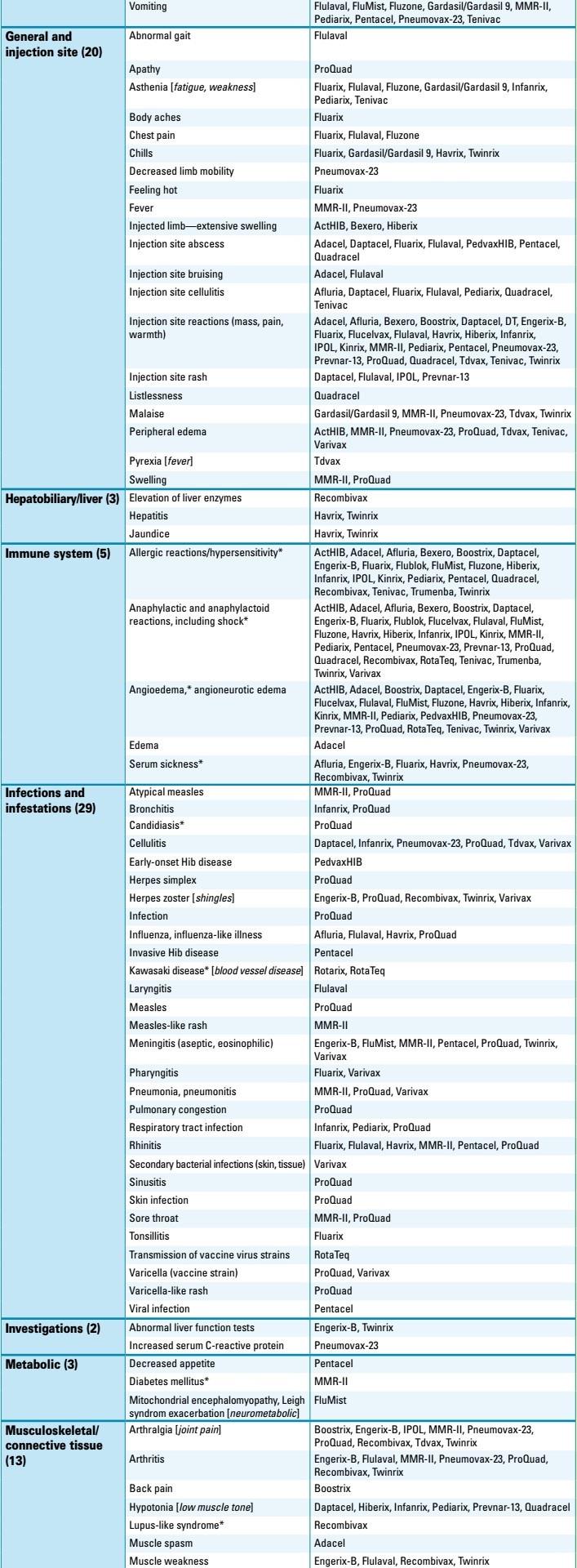 Tabulka 2 - Nežádoucí účinky hlášené v příbalových informacích
