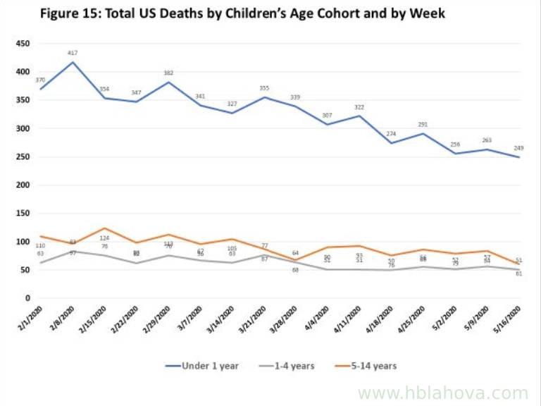 Graf: Pokles úmrtí v jednotlivých věkových skupinách