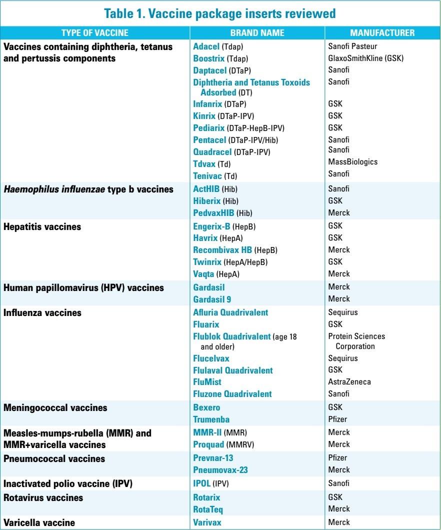 Tabulka 1: Přezkoumané příbalové informace vakcín