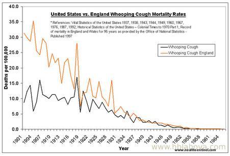Graf 1 - Ve Velké Británii byl černý kašel na ústupu před zavedením vakcíny
