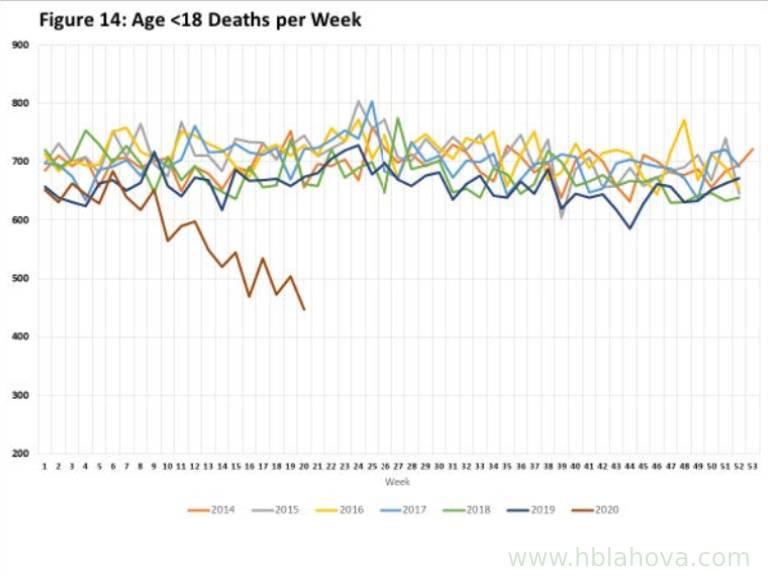 Graf: Vývoj úmrtí dětí za poslední roky