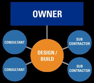 Owner Diagram