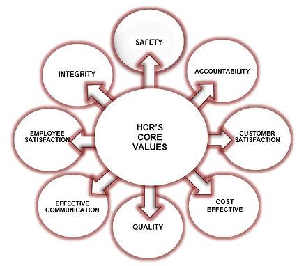 HCR Core Values