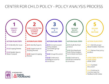 APSAC Center for Child Policy Announces Analysis Process