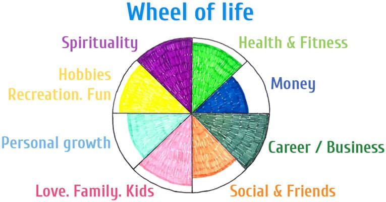 Click on the image to build your own online Wheel of Life.