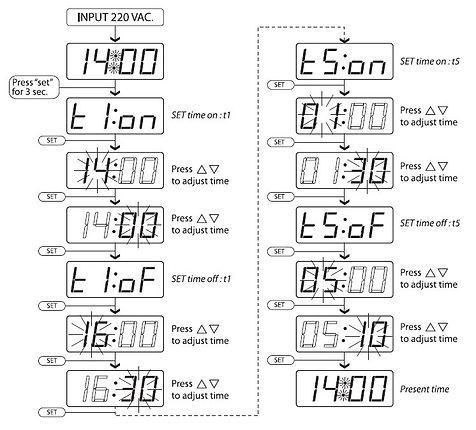 skp timer จับเวลา ตั้งเวลา แอลอีดี led ไทย