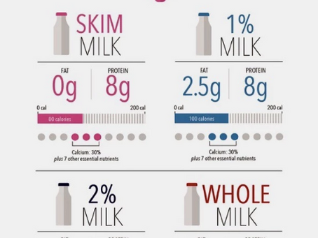 What Do Milk Fat Percentages Mean?...