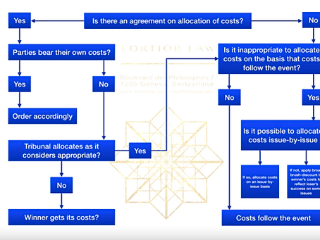 Allocation of Costs in International Arbitration