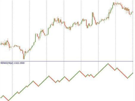 Renko - Uma forma diferente de olhar para a evolução dos preços nos mercados.