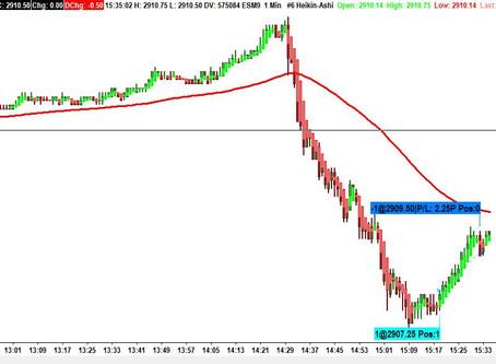 Entrada no S&P500 com ganho de 112.50$