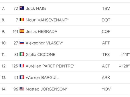 Resultados Etapa 3 del Tour de la Provence: vigésima posición para Abner González.