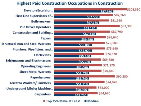 Highest Paid Construction Occupations in 2020