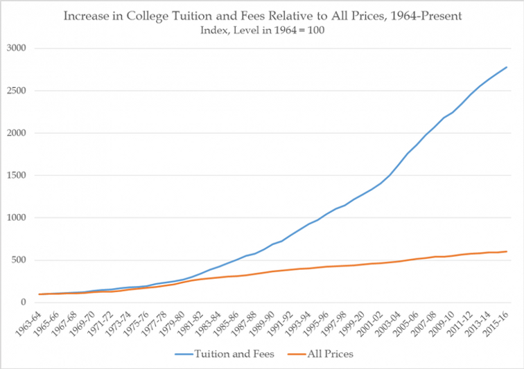 Increase in College Tuition and Fees Rel