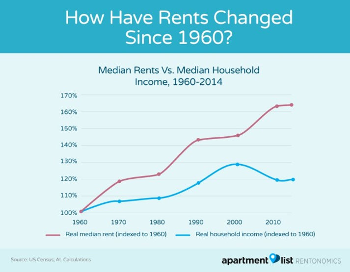 Rent Change OVer Time.jpg
