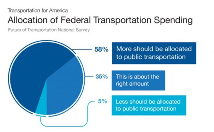 future of transportation survey.jpg