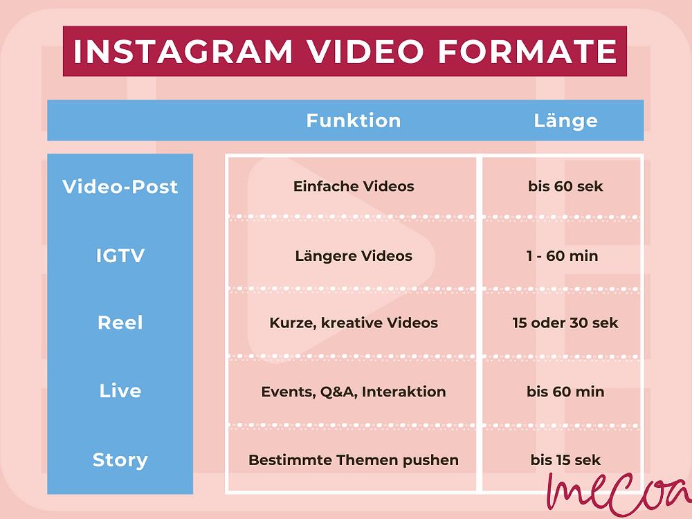 Übersicht Instagram Video Formate
