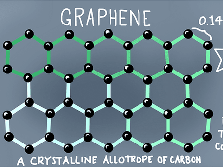 Graphene: The Future is here!!