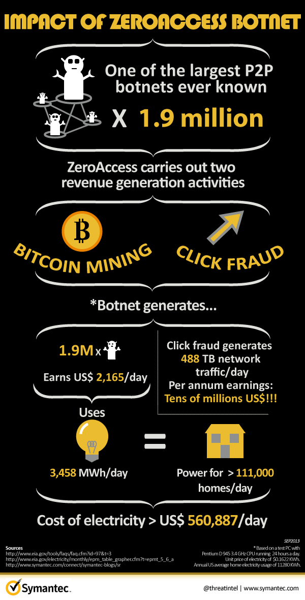 symantec-zeroaccess-botnet-infographic.png
