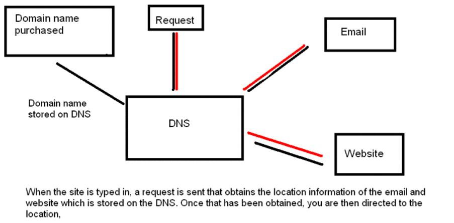 dns_diagram_0