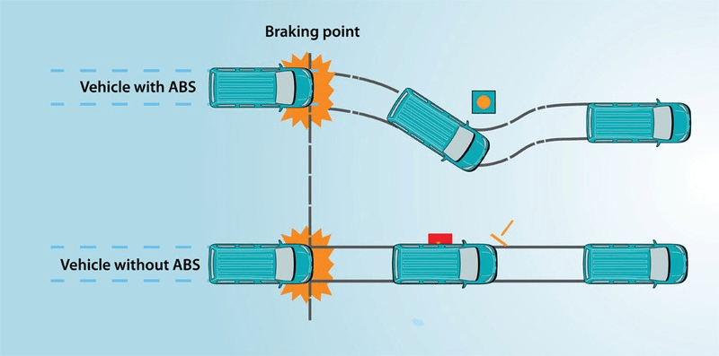 Image result for how anti braking system works